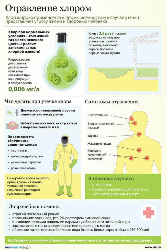 Что делать при отравлении хлором